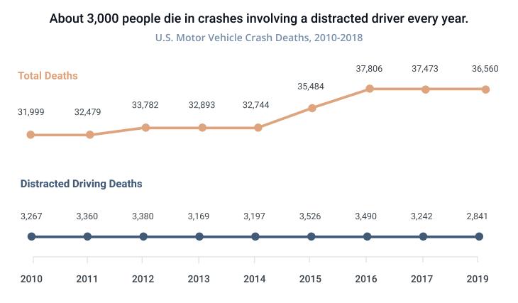 U.S. Motor Vehicle Crash Deaths Statistics