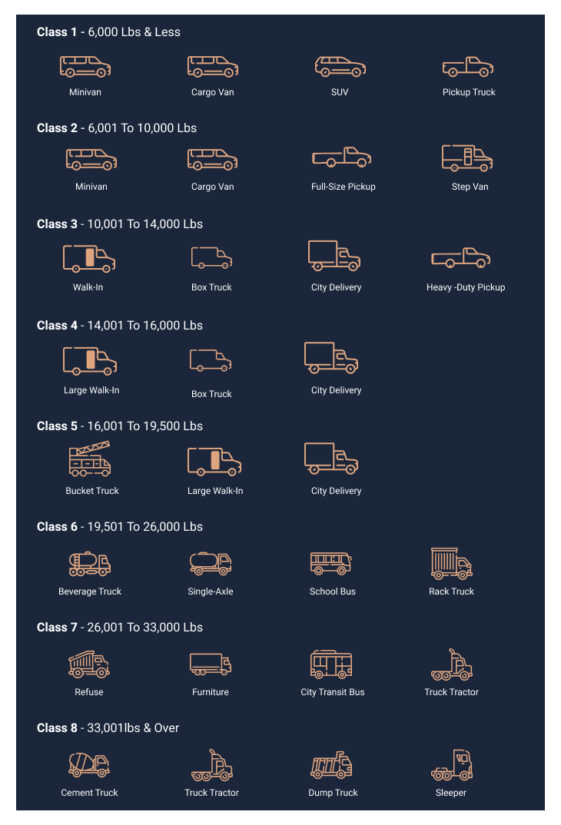 Commercial Vehicle Classes