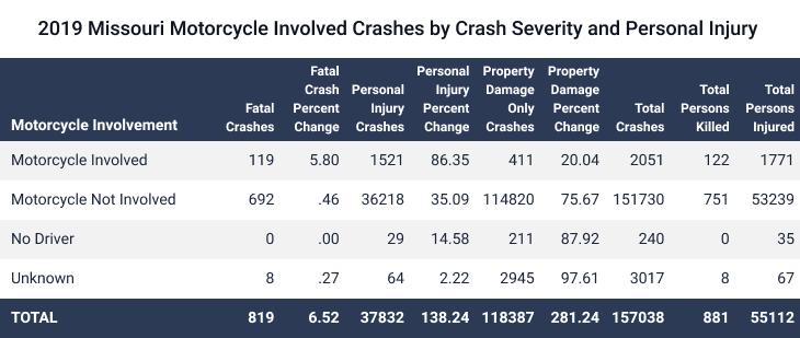 Missouri Motorcycle Involved Crashes 2019